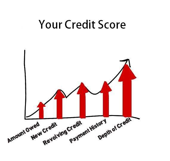 Eight Credit Score Myths