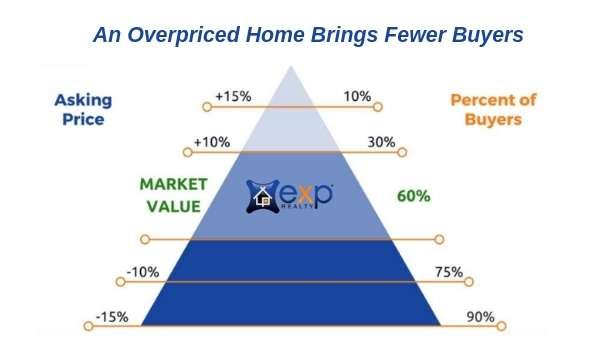 correct home pricing