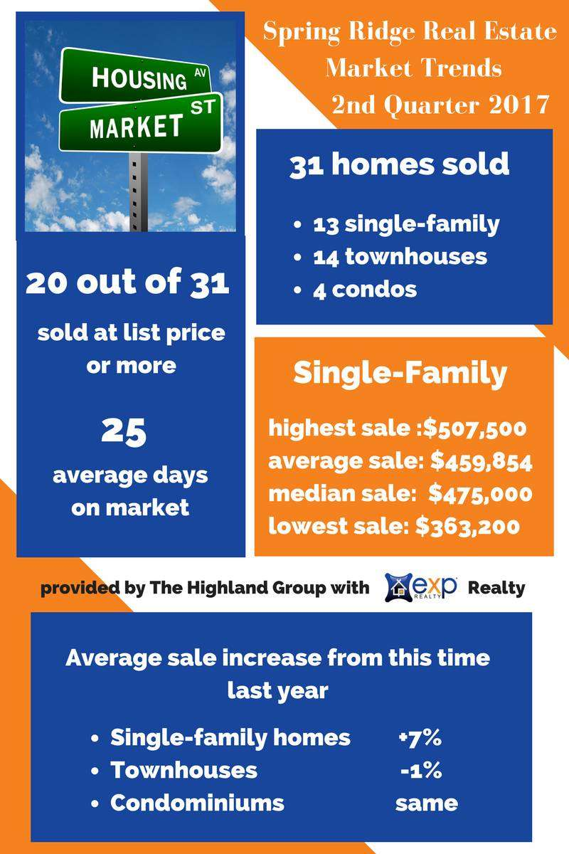 spring ridge real estate