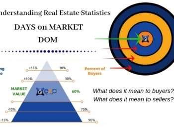 understanding days on market statistics