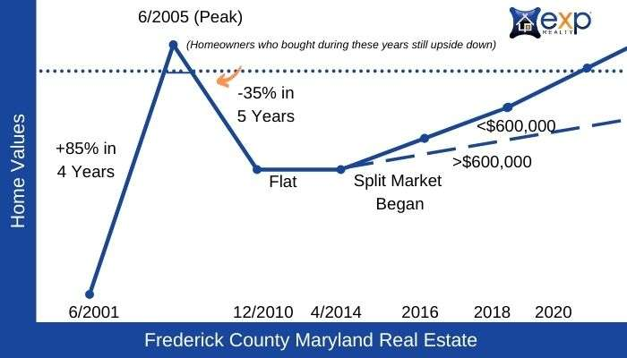 Frederick County Historic Real Estate Data